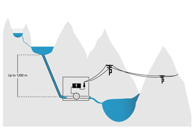 Ilustration of how to produce hyropower from glaciers
